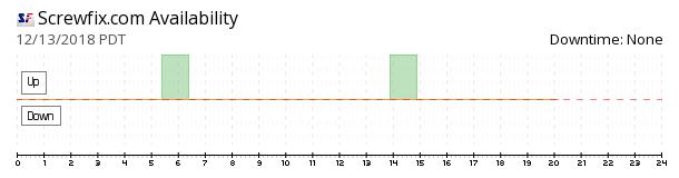 Screwfix availability chart