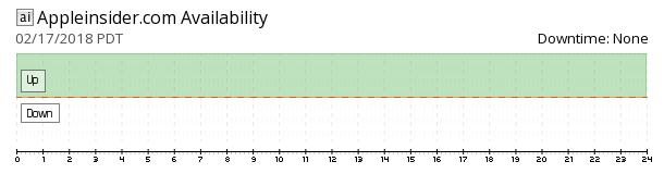 AppleInsider availability chart