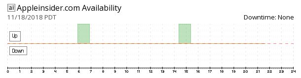 AppleInsider availability chart