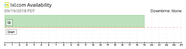 IXL Learning availability chart