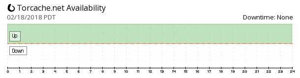 Torcache availability chart