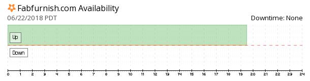 FabFurnish availability chart
