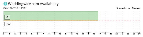 WeddingWire availability chart