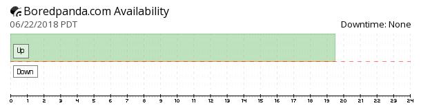 Bored Panda availability chart