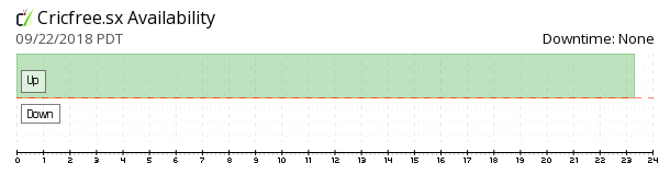 Cricfree.sx availability chart