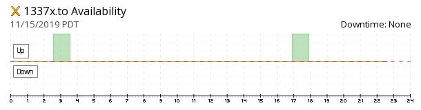 1337x availability chart