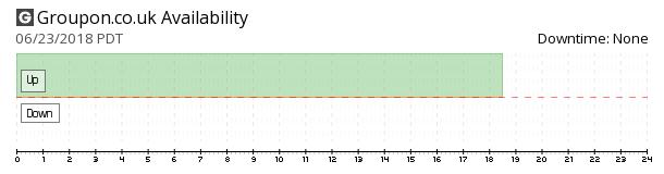 Groupon UK availability chart
