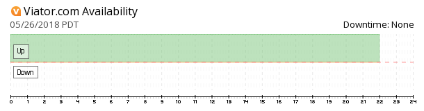 Viator availability chart