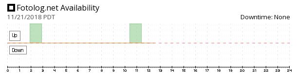 Fotolog availability chart