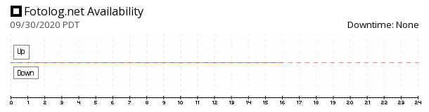 Fotolog availability chart