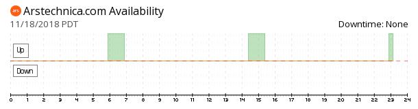 Ars Technica availability chart