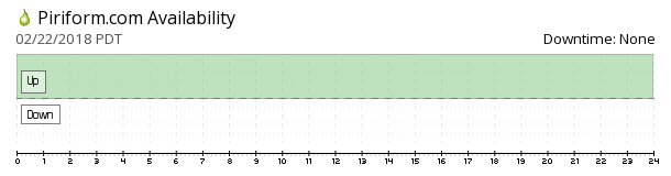 Piriform availability chart