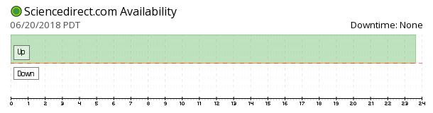 ScienceDirect availability chart