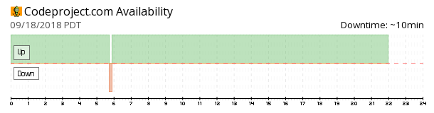 CodeProject availability chart