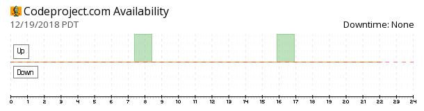 CodeProject availability chart