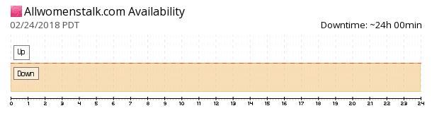 AllWomensTalk availability chart