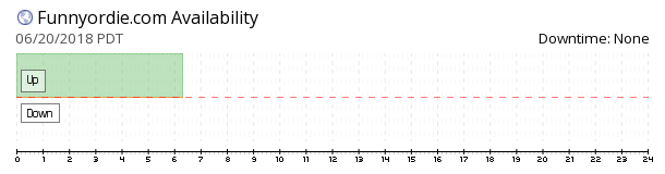 Funny Or Die availability chart