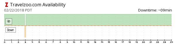 Travelzoo availability chart