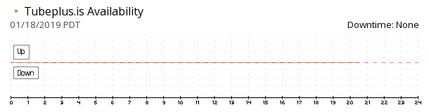 TubePlus availability chart