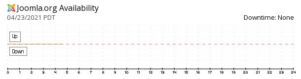 Joomla! availability chart