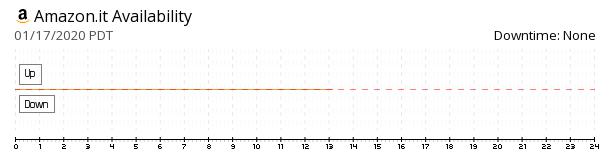 Amazon Italy availability chart