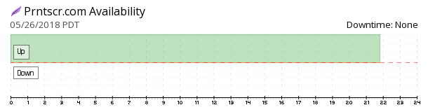 Prntscr availability chart