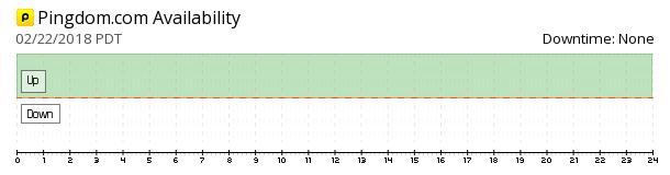Pingdom availability chart