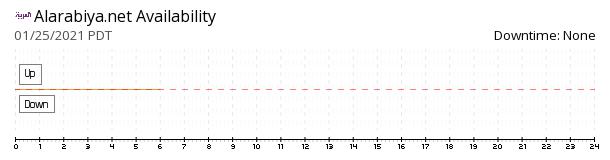 Alarabiya availability chart