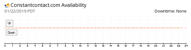 Constant Contact availability chart