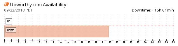 Upworthy availability chart