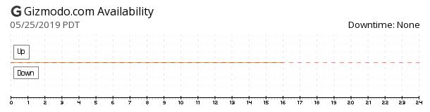 Gizmodo availability chart