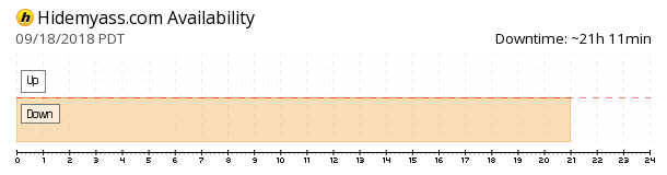 Hidemyass availability chart