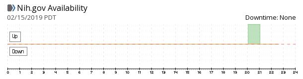 NIH.gov availability chart