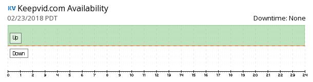 Keepvid availability chart
