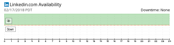 LinkedIn availability chart