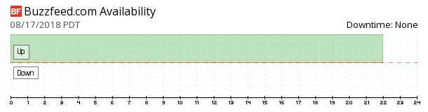 BuzzFeed availability chart