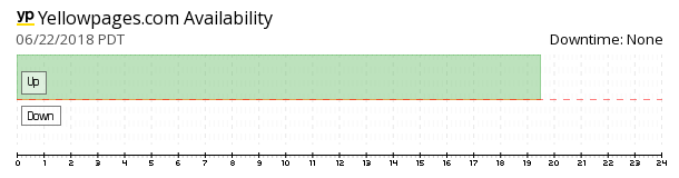 Yellowpages availability chart