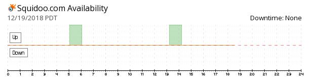 Squidoo availability chart