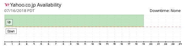 Yahoo! Japan availability chart