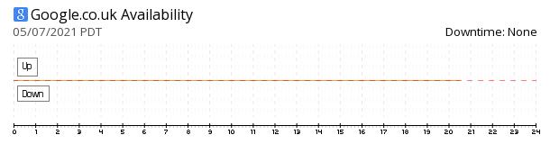 Google UK availability chart
