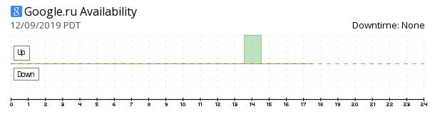 Google Russia availability chart