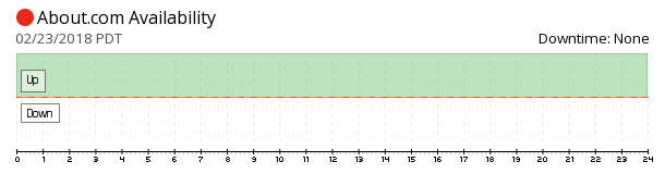 About.com availability chart
