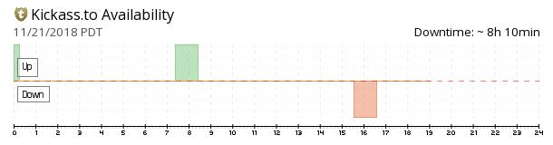 KickassTorrents availability chart