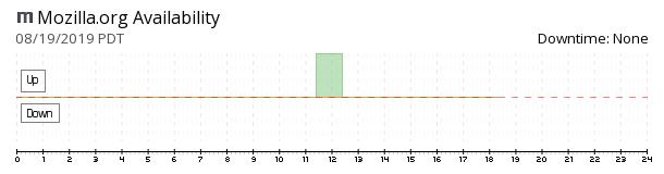 Mozilla availability chart