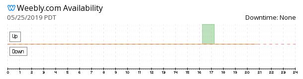 Weebly availability chart