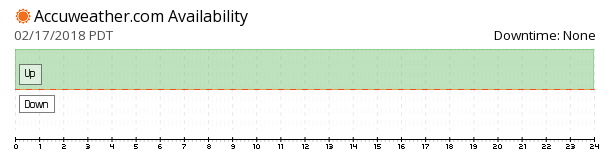 AccuWeather availability chart