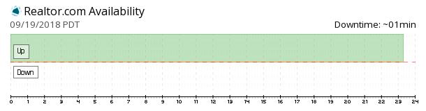 Realtor availability chart