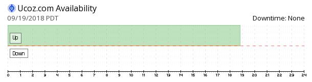 Ucoz availability chart