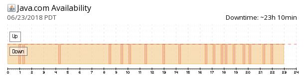Java.com availability chart