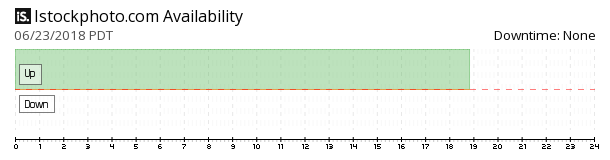 iStockphoto availability chart